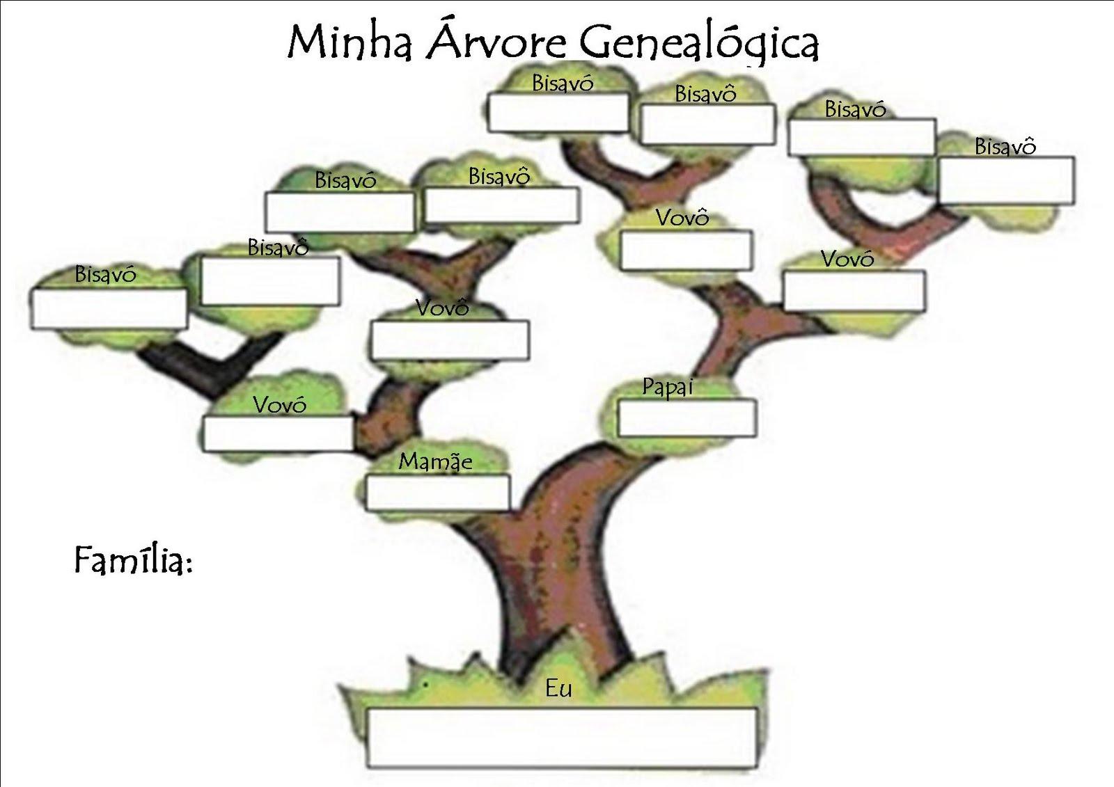 Como fazer uma árvore genealógica